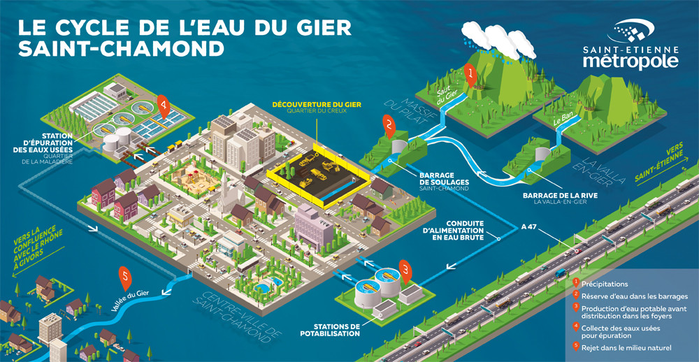Le cycle de l'eau du Gier à Saint-Chamond